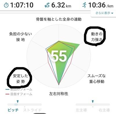 モーションセンサーチャート