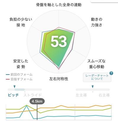 15キロLSDモーションセンサー結果